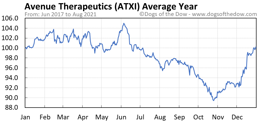 Average year chart for Avenue Therapeutics stock price history