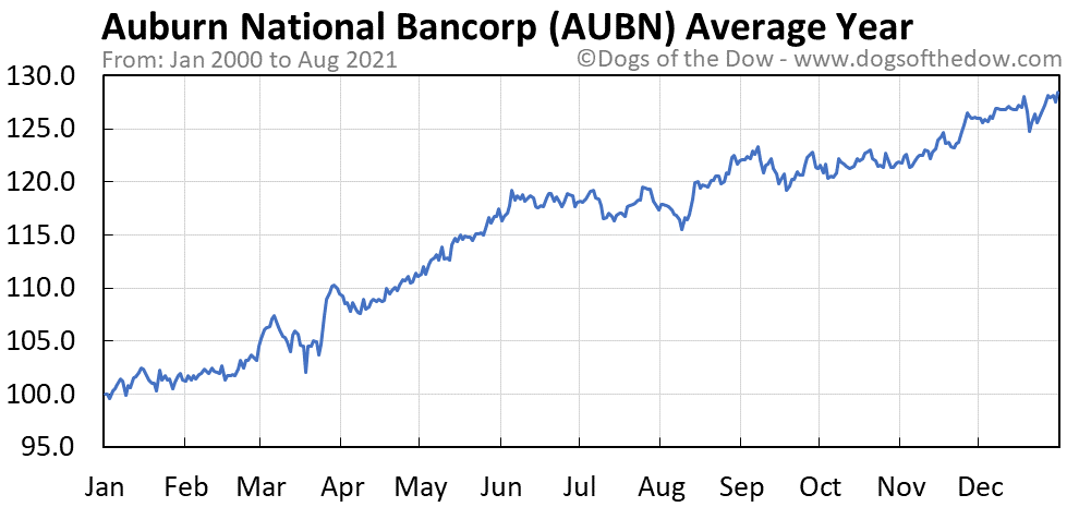 Average year chart for Auburn National Bancorporation stock price history