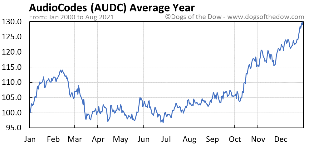 Average year chart for AudioCodes stock price history