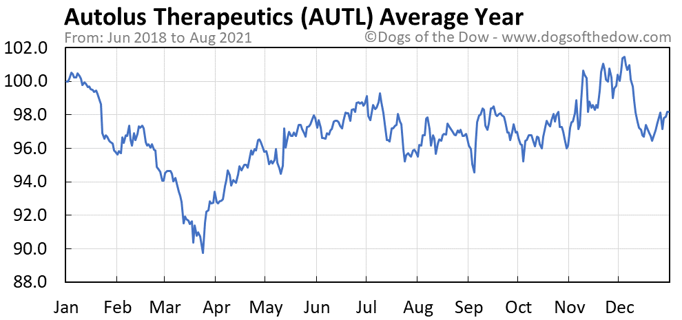 Average year chart for Autolus Therapeutics stock price history