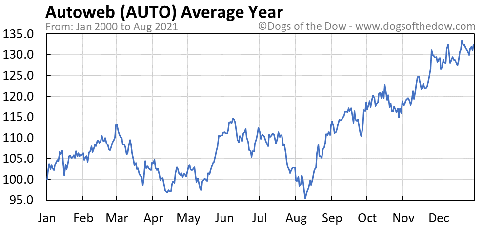Average year chart for Autoweb stock price history