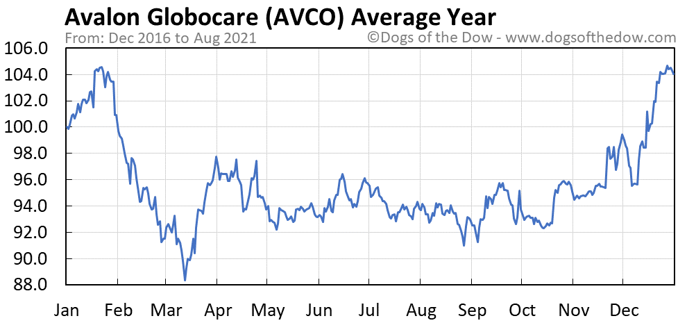 Average year chart for Avalon Globocare stock price history