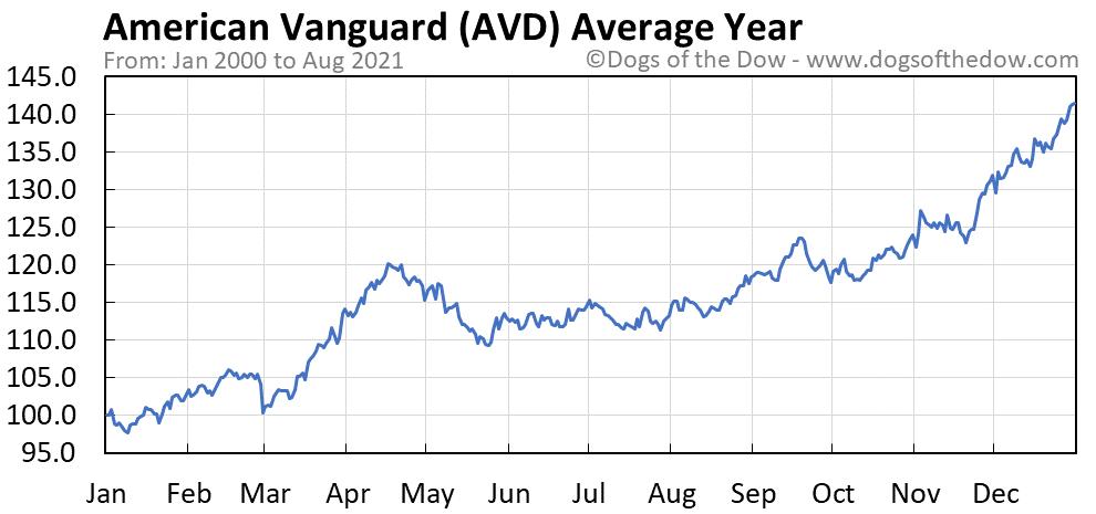 Average year chart for American Vanguard stock price history