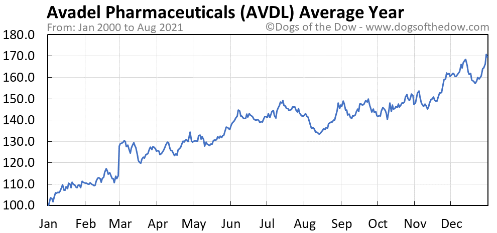 Average year chart for Avadel Pharmaceuticals stock price history