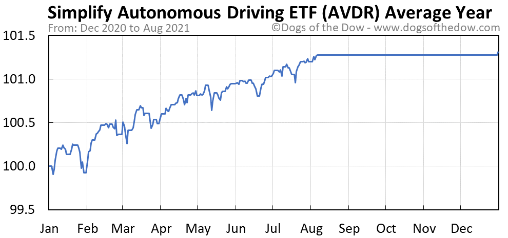 Average year chart for Avedro stock price history