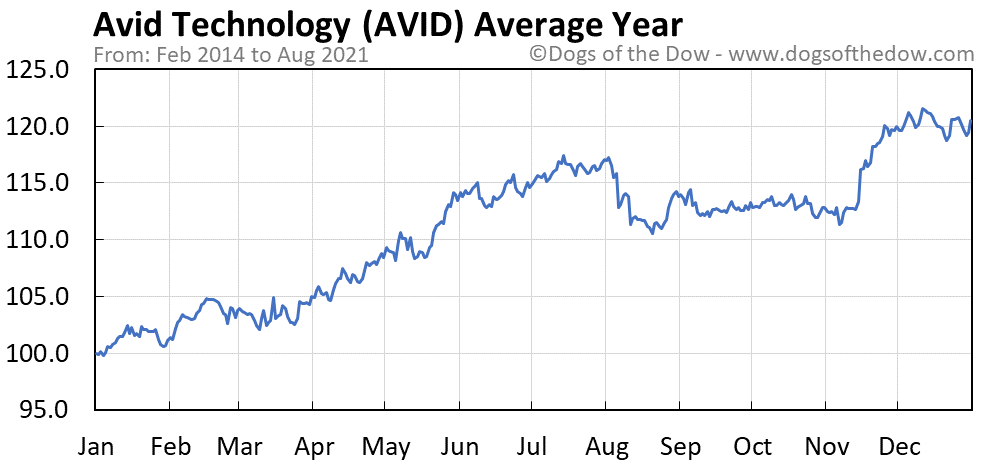 Average year chart for Avid Technology stock price history