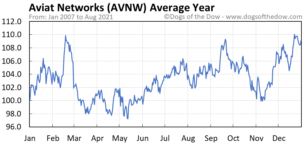 Average year chart for Aviat Networks stock price history