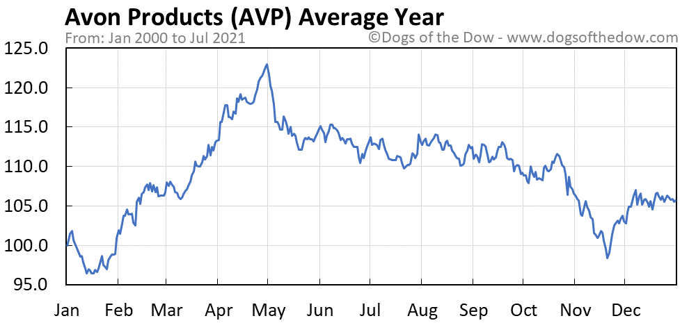 Average year chart for Avon Products stock price history