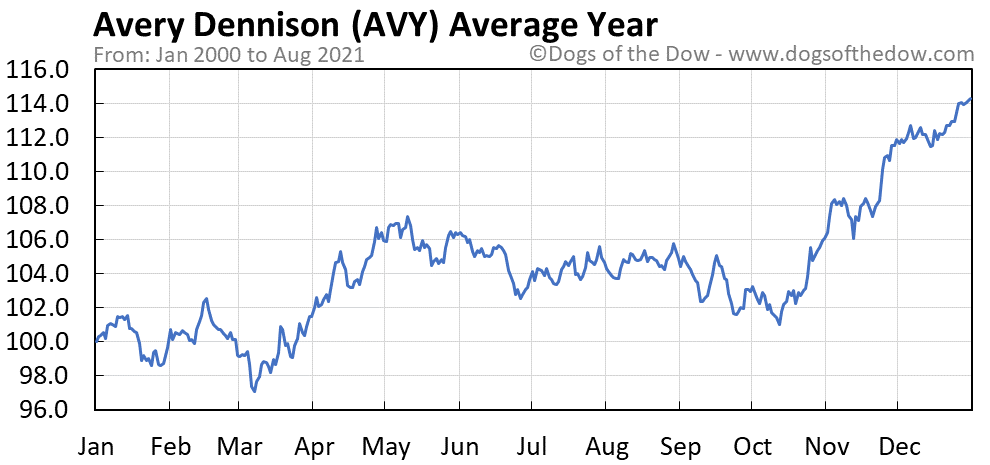 Average year chart for Avery Dennison stock price history