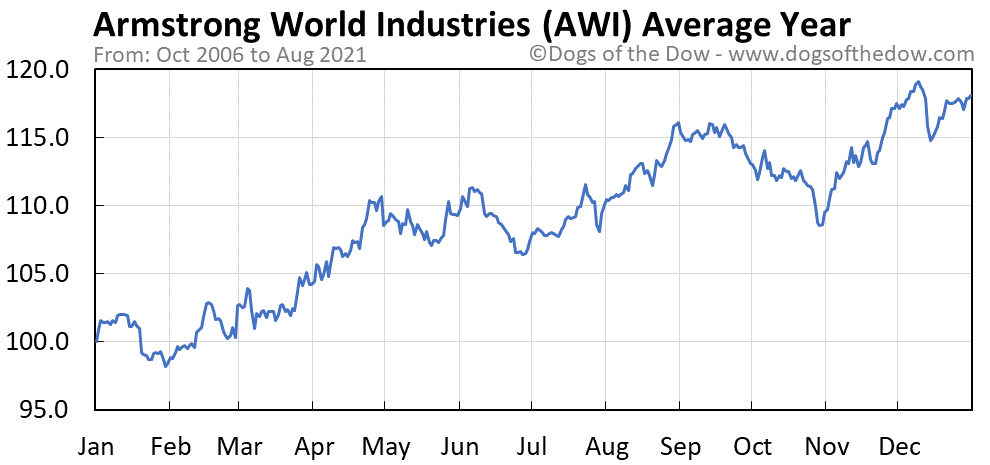 Average year chart for Armstrong World Industries stock price history