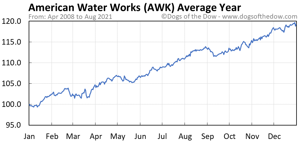 Average year chart for American Water Works stock price history