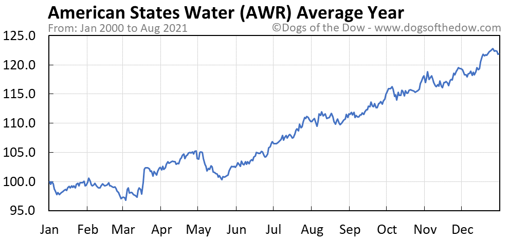 Average year chart for American States Water stock price history