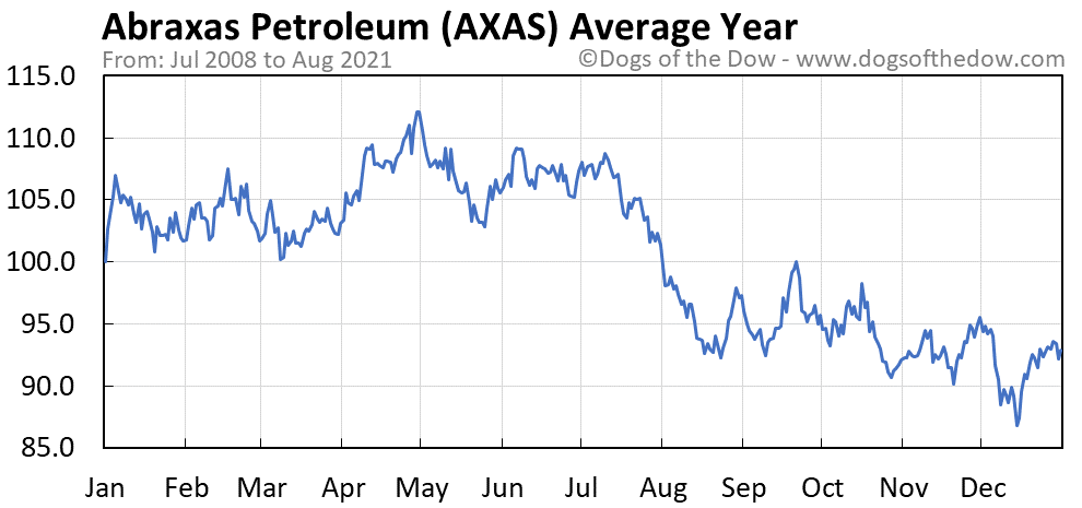 Average year chart for Abraxas Petroleum stock price history
