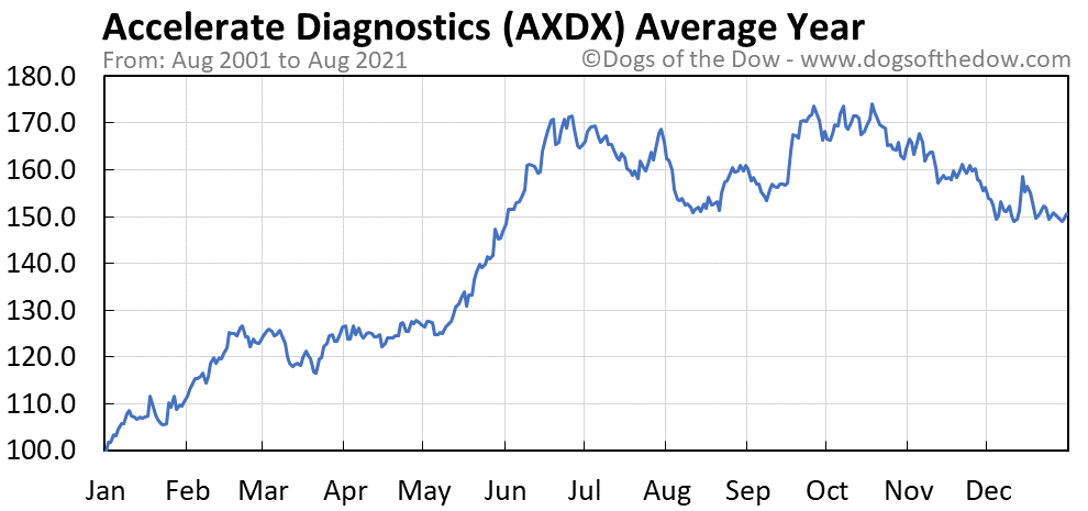 Average year chart for Accelerate Diagnostics stock price history