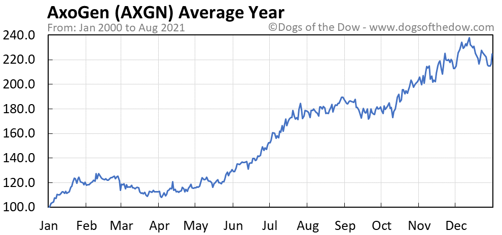 Average year chart for AxoGen stock price history