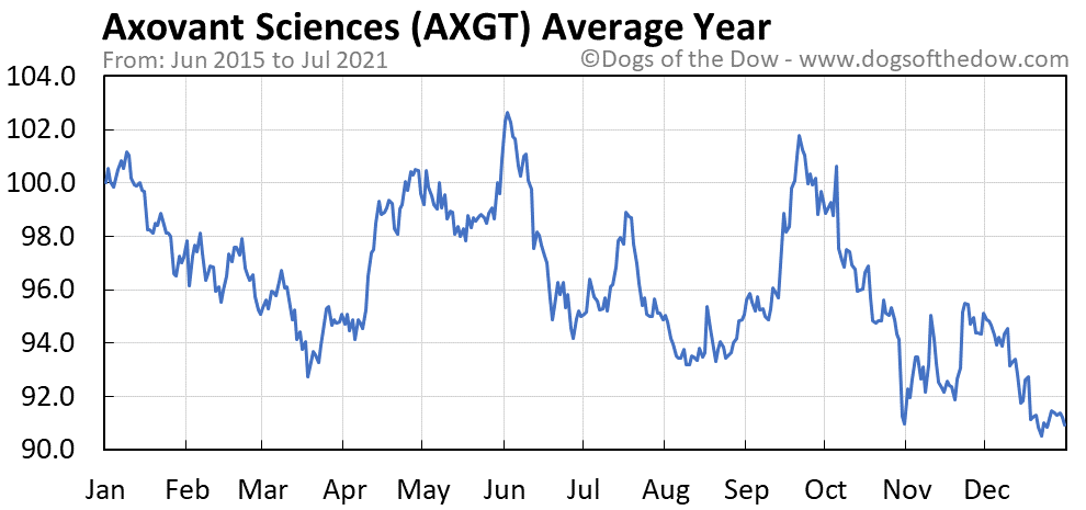 Average year chart for Axovant Sciences stock price history