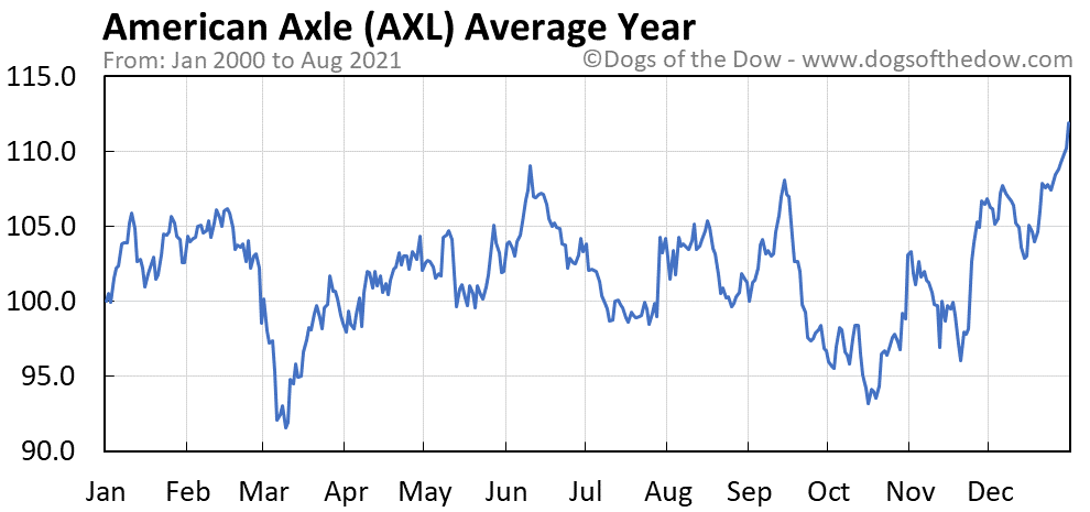 Average year chart for American Axle & Manufacturing stock price history