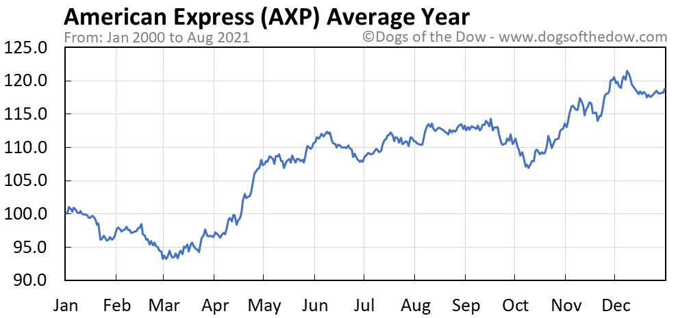 Average year chart for American Express stock price history