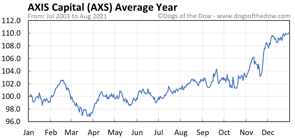 Average year chart for AXIS Capital stock price history