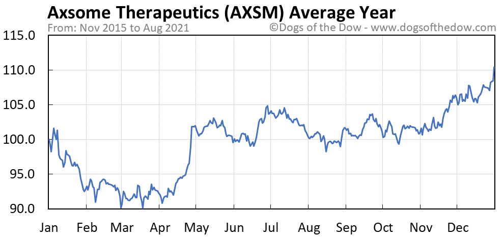 Average year chart for Axsome Therapeutics stock price history
