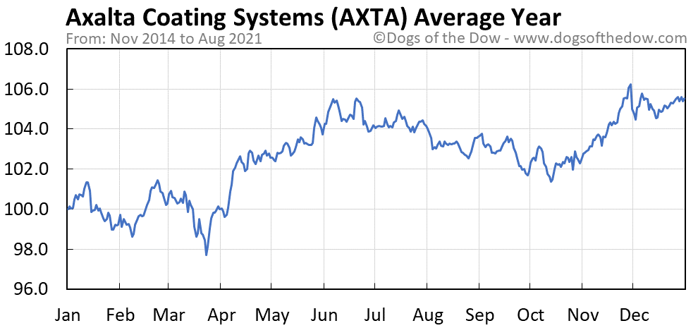 Average year chart for Axalta Coating Systems stock price history