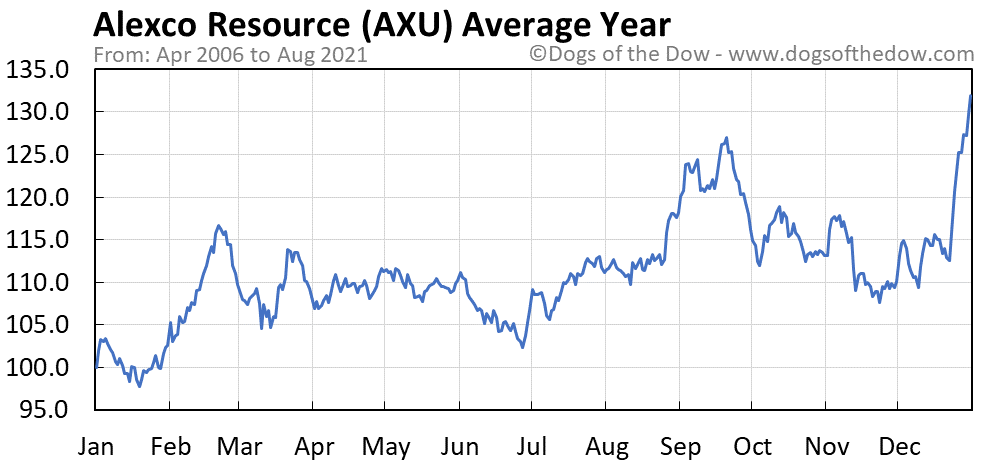 Average year chart for Alexco Resource stock price history