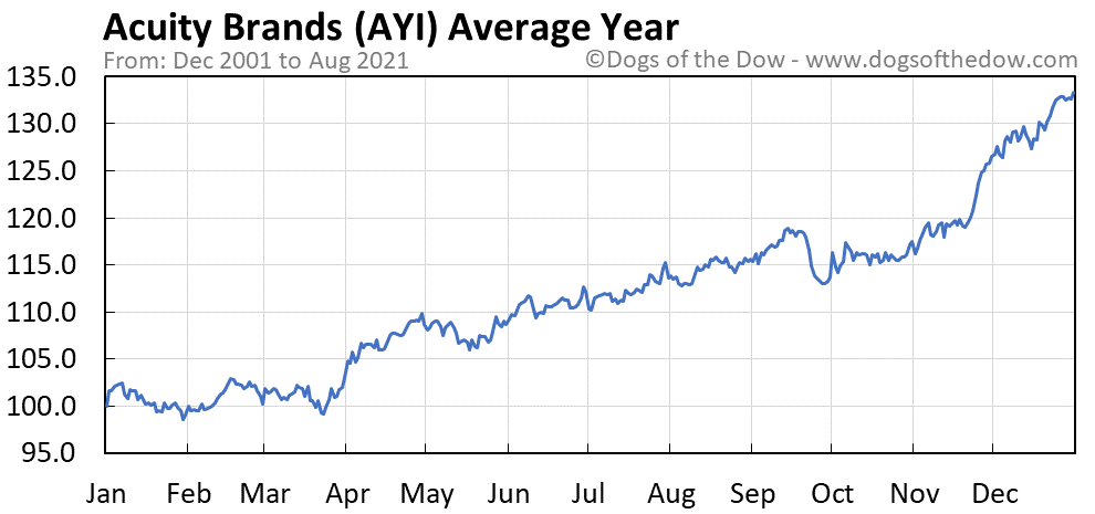 Average year chart for Acuity Brands stock price history