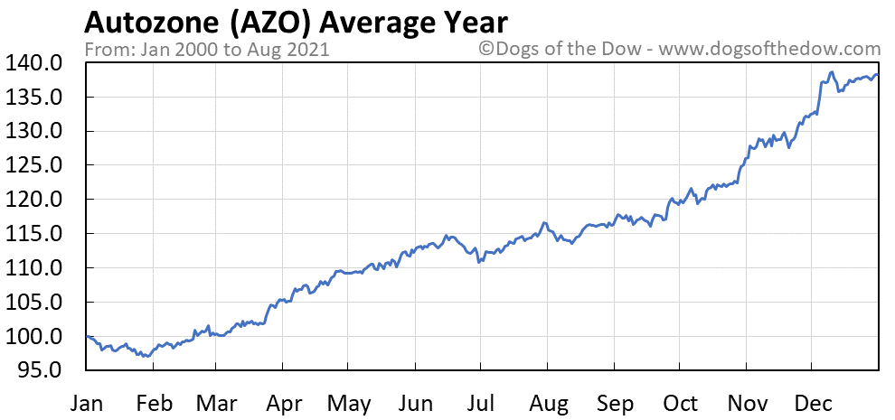 Average year chart for Autozone stock price history