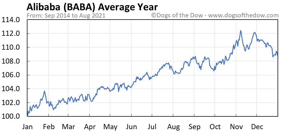 Average year chart for Alibaba stock price history