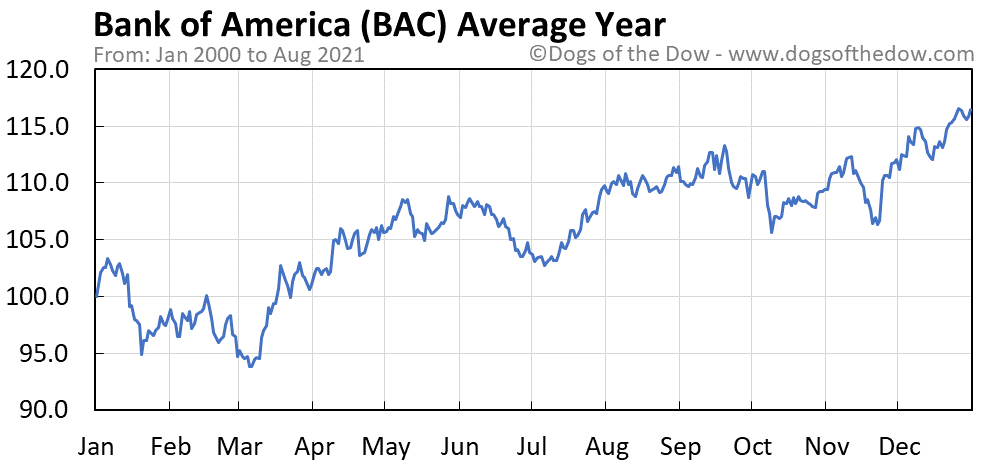 Average year chart for Bank of America stock price history