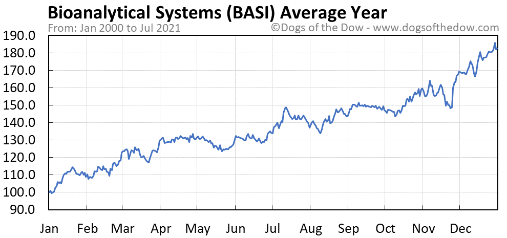 Average year chart for Bioanalytical Systems stock price history