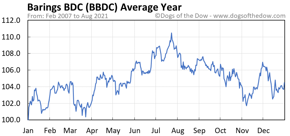 Average year chart for Barings BDC stock price history