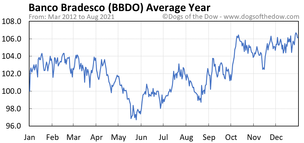 Average year chart for Banco Bradesco stock price history