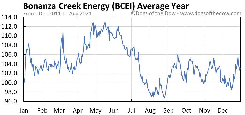 Average year chart for Bonanza Creek Energy stock price history