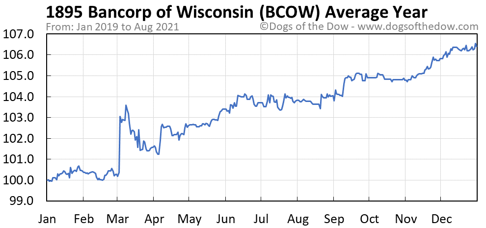 Average year chart for 1895 Bancorp of Wisconsin stock price history