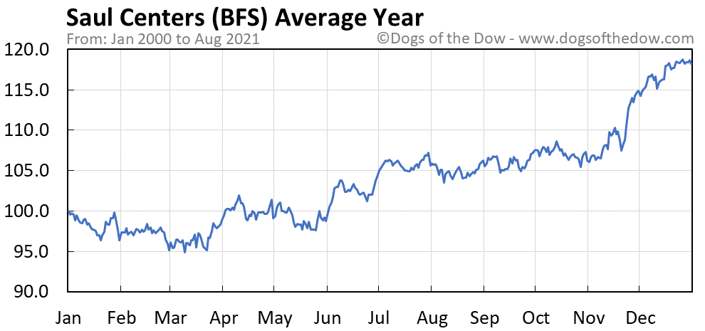 Average year chart for Saul Centers stock price history