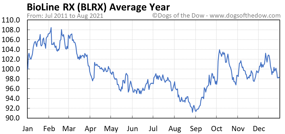 Average year chart for BioLine RX stock price history