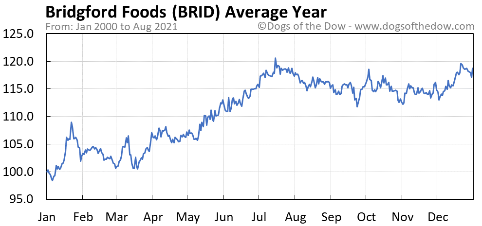Bridgford Foods Stock Price History Charts Brid Dogs Of The Dow