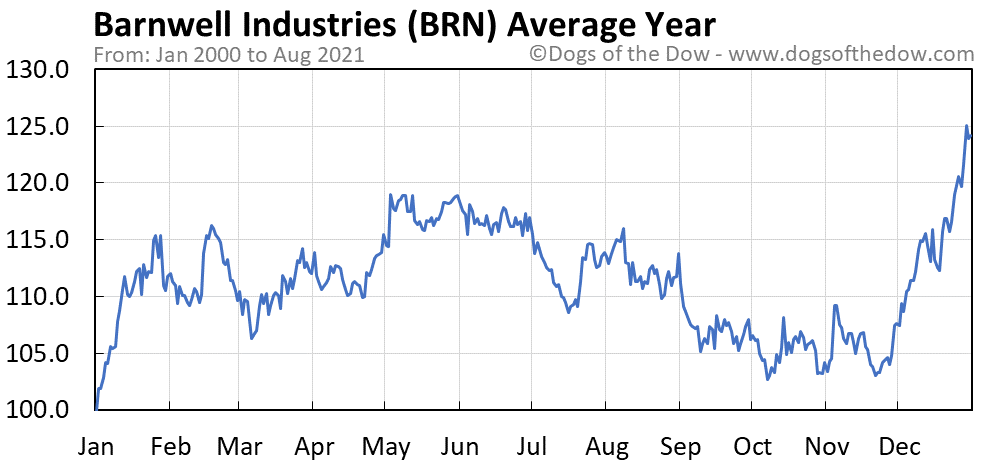 Average year chart for Barnwell Industries stock price history