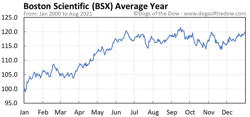 Average year chart for Boston Scientific stock price history