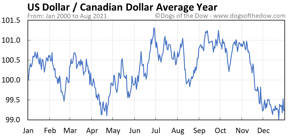 Average year chart for US Dollar / Canadian Dollar stock price history
