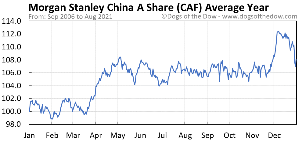 Average year chart for Morgan Stanley China A Share stock price history
