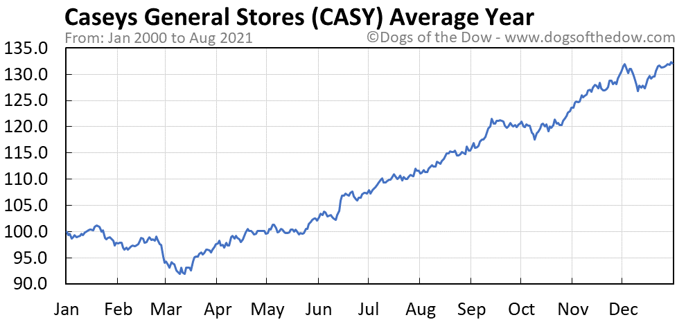 Average year chart for Caseys General Stores stock price history
