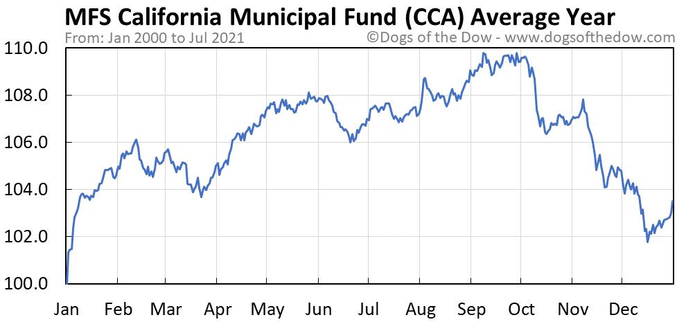 Average year chart for MFS California Municipal Fund stock price history
