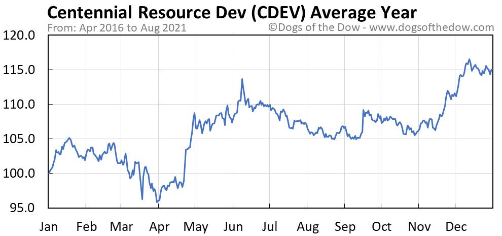 Average year chart for Centennial Resource Development stock price history