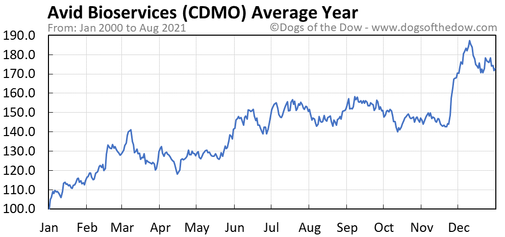 Average year chart for Avid Bioservices stock price history