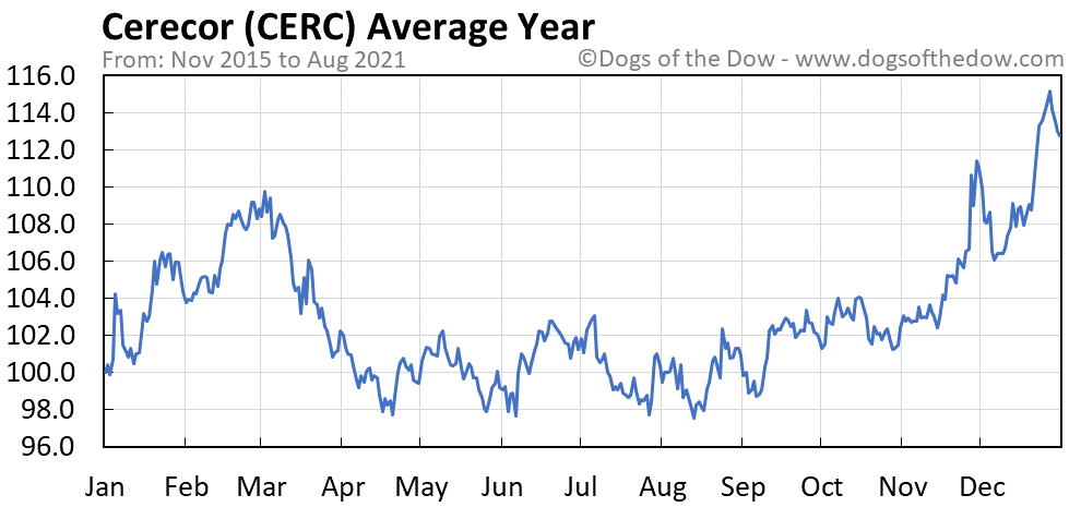 Average year chart for Cerecor stock price history