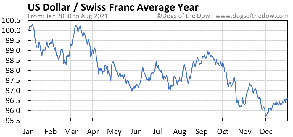 Average year chart for US Dollar / Swiss Franc stock price history