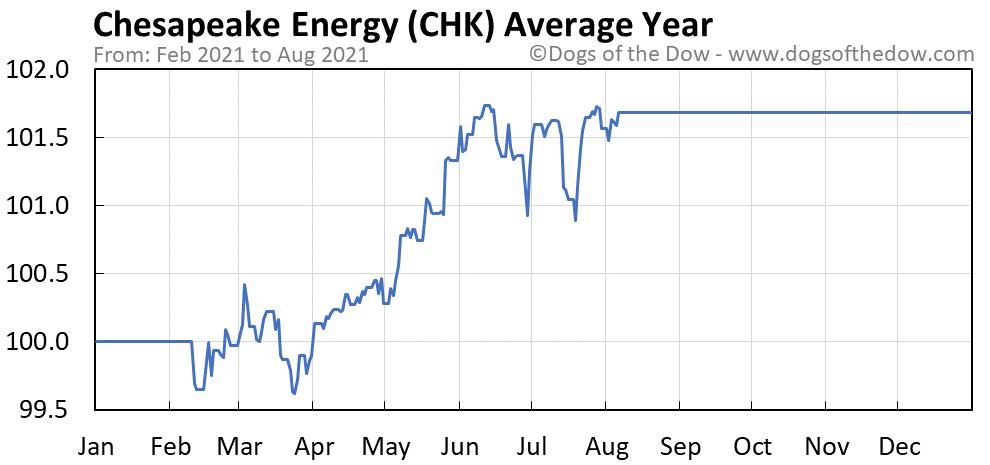 Average year chart for Chesapeake Energy stock price history