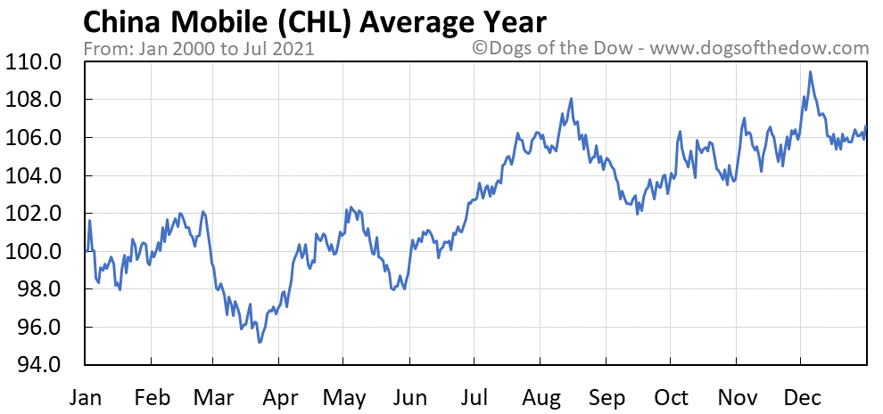 Average year chart for China Mobile stock price history